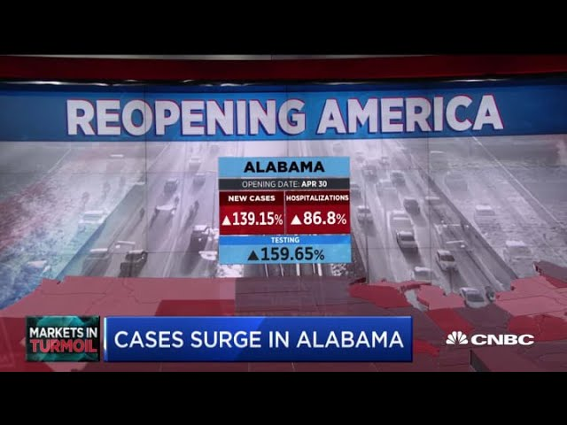 Alabama reopens and the coronavirus hits harder