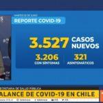 Coronavirus en Chile: balance 2 de junio