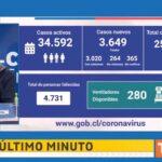 Coronavirus en Chile: balance oficial 24 de junio