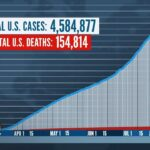 Coronavirus Spread Doesn't Seem To Be Slowing Down, Doctor Says | TODAY