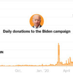 How Biden Became the Unlikeliest of Online Fund-Raising Superstars