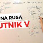 Vacuna Rusa Sputnik V COVID 19