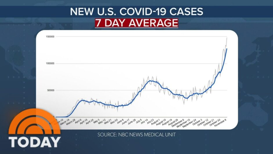 US Reports New Record Of 176,309 Coronavirus Cases As Cities Impose Restrictions | TODAY