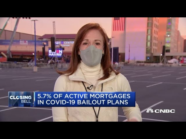 There are 5.7% of active mortgages in Covid-19 bailouts