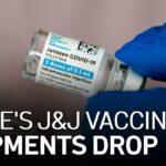 J&J COVID-19 Vaccine Shipments to California to See Rapid Decline